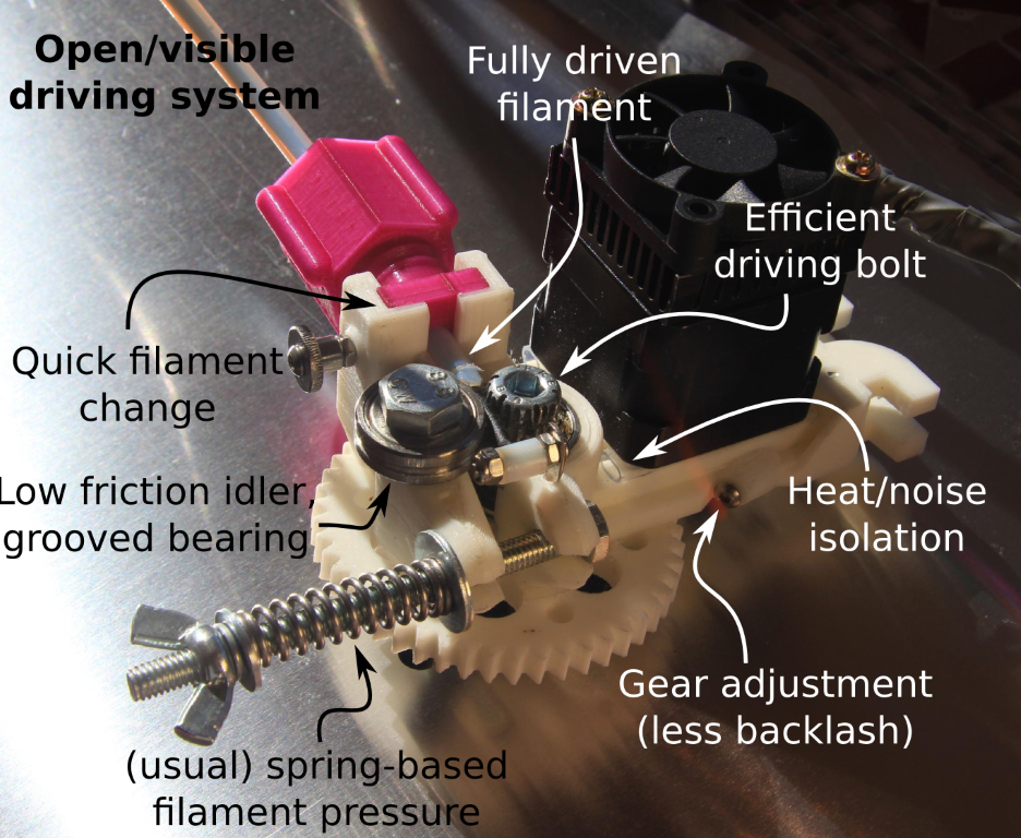 Rollerstruder - explanations