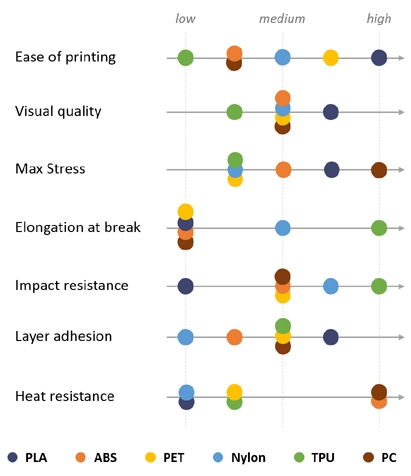3D printing filament properties
